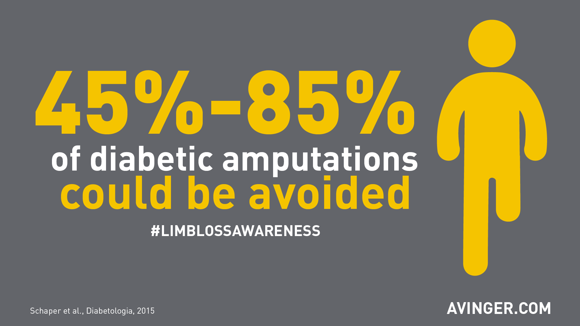 45% to 85% of diabetic amputations could be avoided